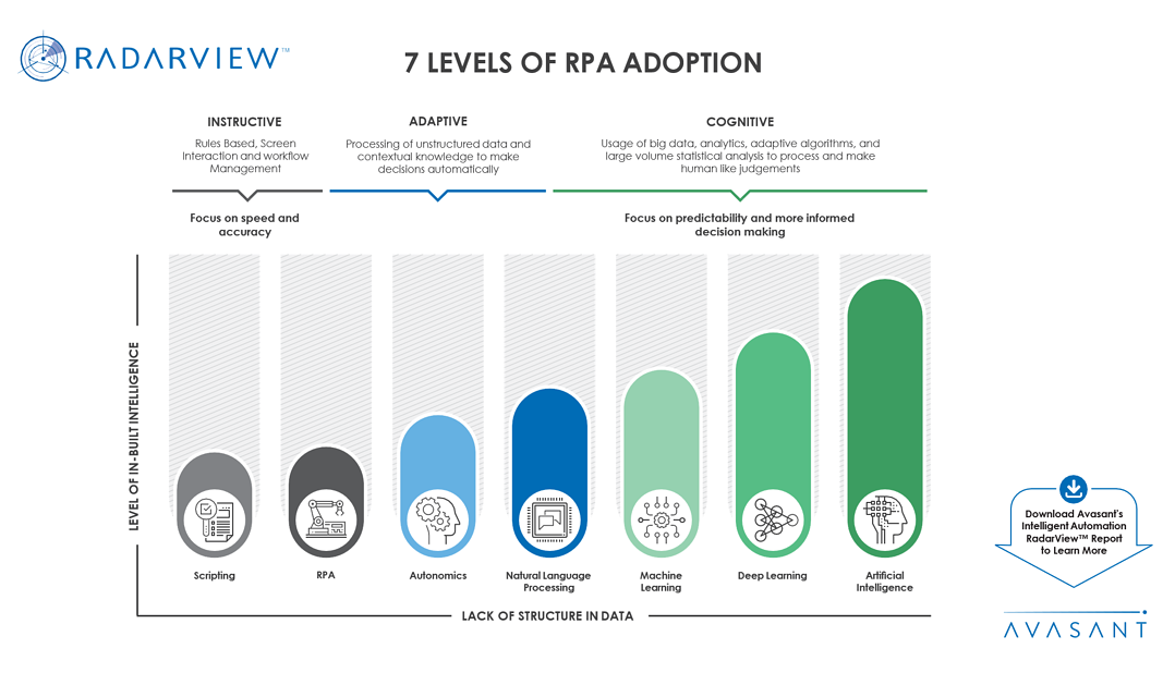7 Levels of RPA Adoption