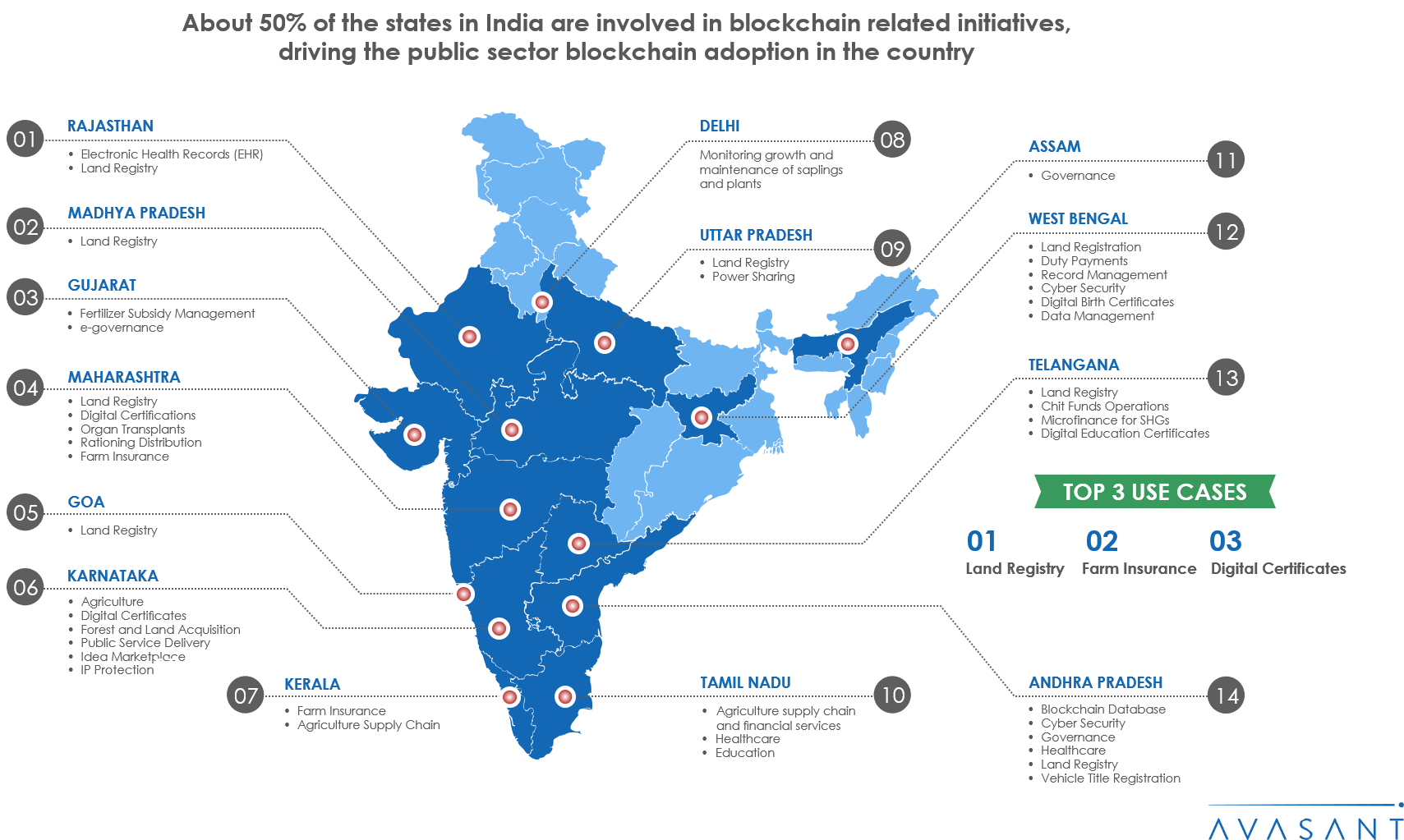 Blockchain India Infographic