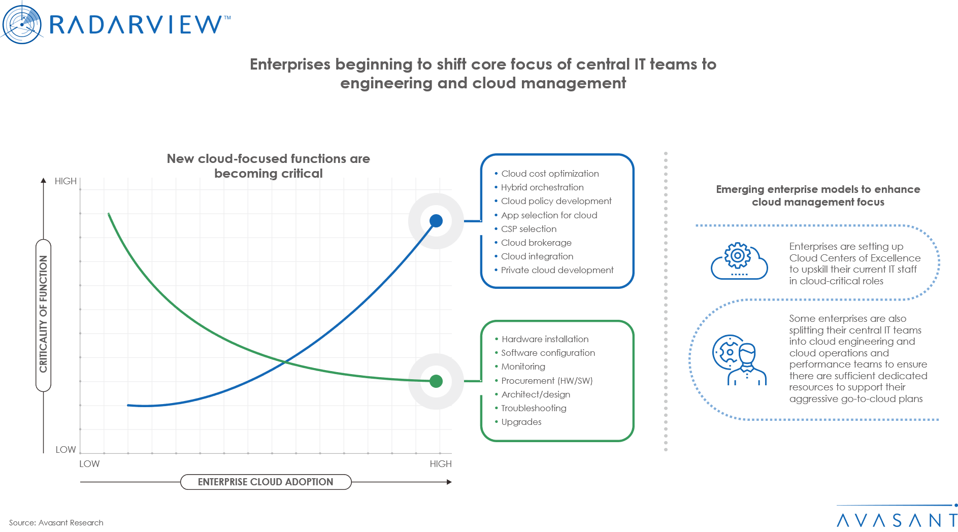 Enterprises beginning to shift core focus of central IT teams to engineering and cloud management
