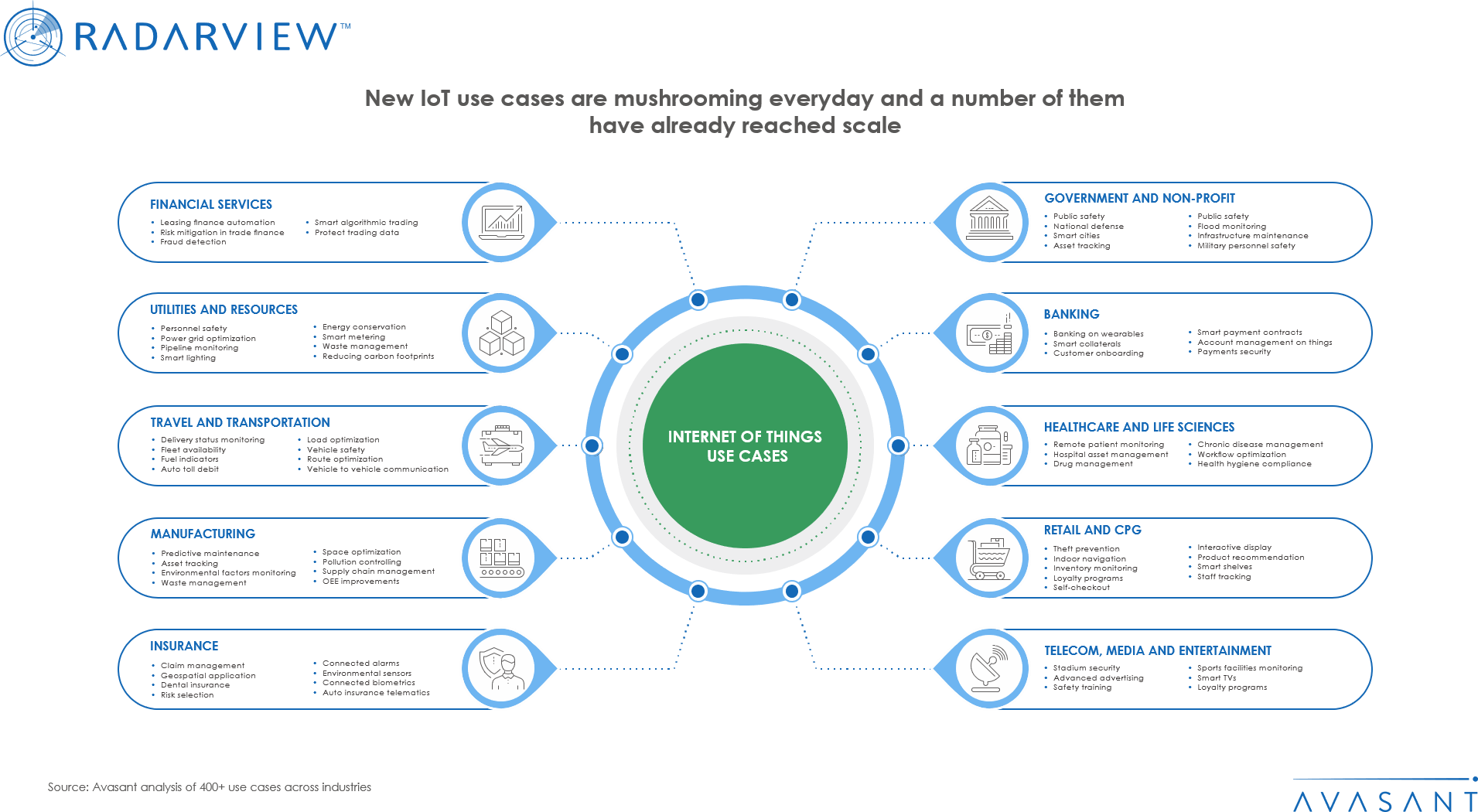 New IoT use cases are mushrooming everyday and a number of them have already reached scale