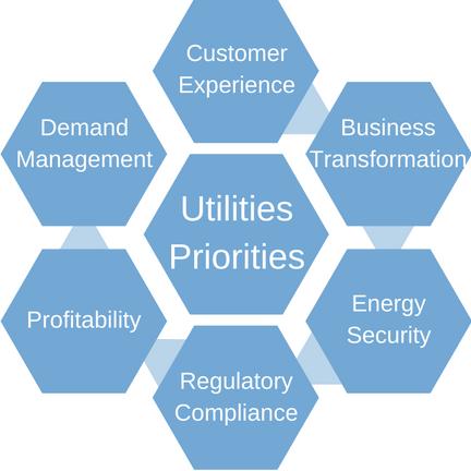 Utilities Priorities.png