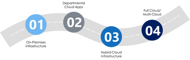 Four stages of the cloud journey: 1. On-premises Infrastructure 2. Departmental Cloud Apps 3. Hybrid Cloud Infrastructure 4. Full cloud/multi-cloud.